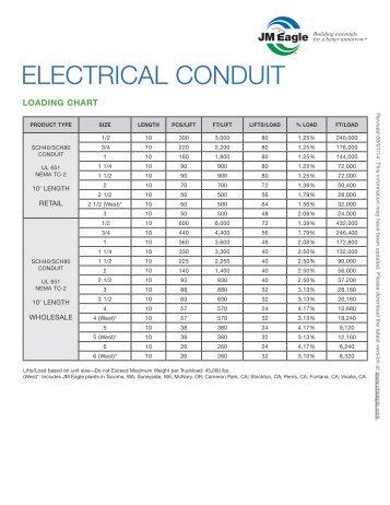 conduit capacity chart