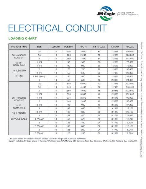 PVC Electrical Conduit Loading Chart - JM Eagle on