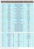 Telewizja Cyfrowa UPC - informacja o kanałach - UPC Biznes - Page 2