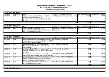Despesas realizadas com Dispensa de Licitação