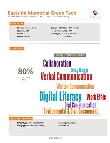 Digital Literacy Work Ethic - New Tech Network