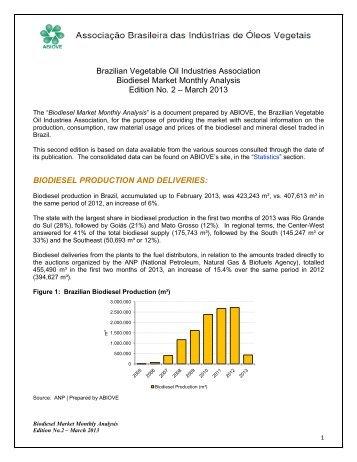Brazilian Vegetable Oil Industries Association Biodiesel Market ...