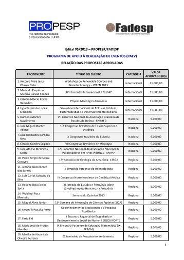 (PAEV) - Relação das propostas aprovadas. - Propesp