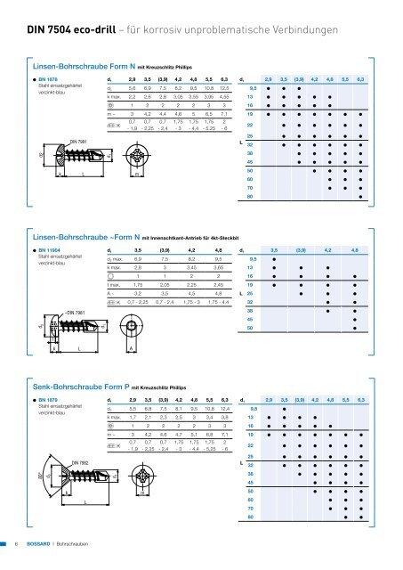 Bohrschrauben - Produkte24.com
