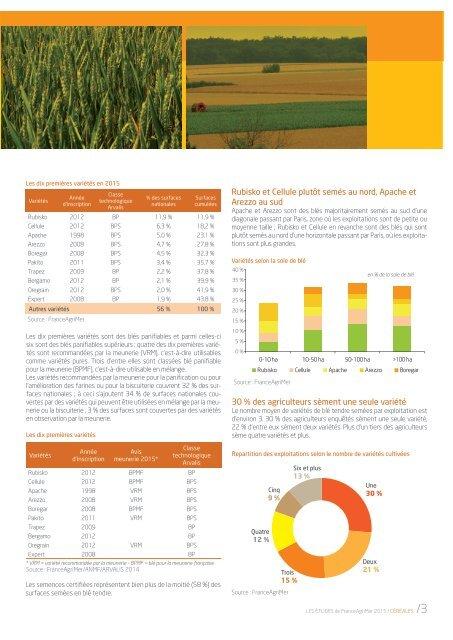 Etude - Variétés de blé tendre récolte 2015