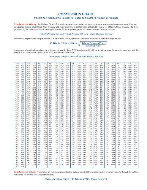 Conversion Chart Air Monitor Corporation
