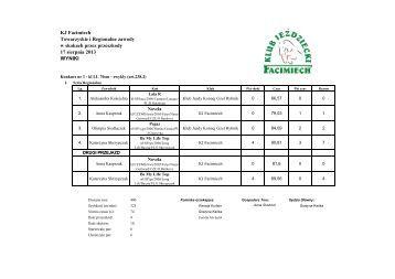 Wyniki ZR ZT Facimiech 17-08-2013
