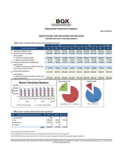 Raport tremujor mbi instrumentet cash dhe jocash - Banka Qendrore ...