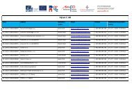 Kontaktní osoby k projektům podpořených v rámci výzvy č.60 GG ...