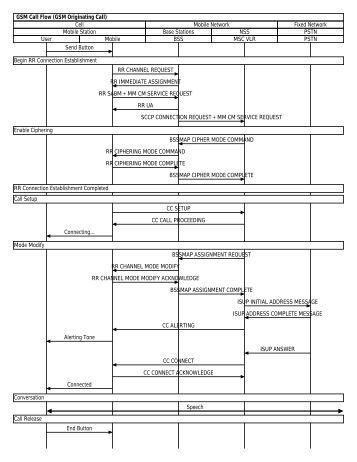 roaming call flow in gsm pdf