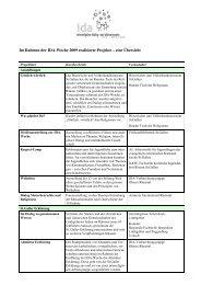 Im Rahmen der IDA-Woche 2009 realisierte Projekte – eine Übersicht