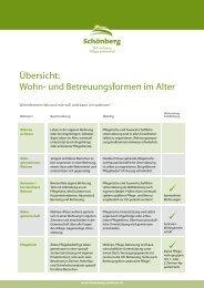 Checkliste Wohnformen - Schönberg Pflege