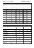 12.2 Finanzplanung der Gemeinde Weinfelden als Beispiel - Seite 5