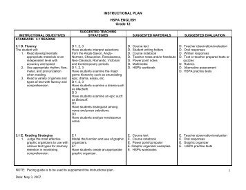 INSTRUCTIONAL PLAN HSPA ENGLISH Grade 12