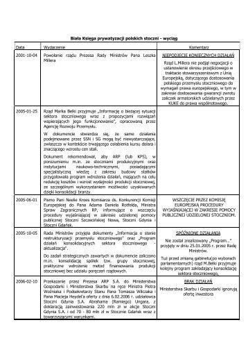 podsumowanie - Ministerstwo Skarbu Państwa