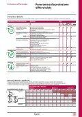 Protezione differenziale - Schneider Electric - Page 4