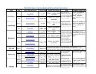 Fall 2013 Sport Starting Dates and Coaches ... - Cary Academy