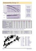 Magnetically coupled centrifugal pumps - Hydrolit - Page 2