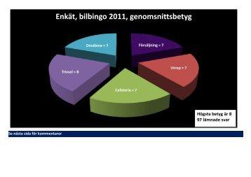 Enkät, bilbingo 2011, genomsnittsbetyg - Rimbo IF