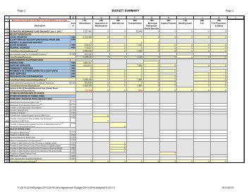 the Fiscal Year 2014 Budget Summary
