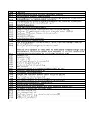 Copy of Unlisted CPT-HCPCS Codes 12-15-03