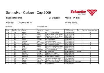 Liste Stand 14.3 U17m - Schmolke Carbon