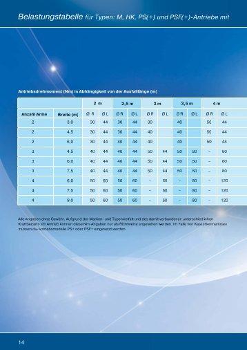 Belastungstabelle SoSchu.pdf - Becker-Antriebe - Home