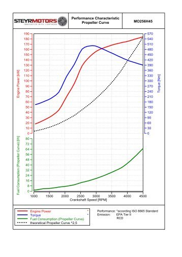 MO256H45 Performance Characteristic Propeller Curve - Steyr Motors