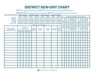 District New Unit Chart (No. 522-904)