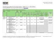 Ansökningsavgifter för biocidprodukter. Gäller fr.o.m. 2013-09-01
