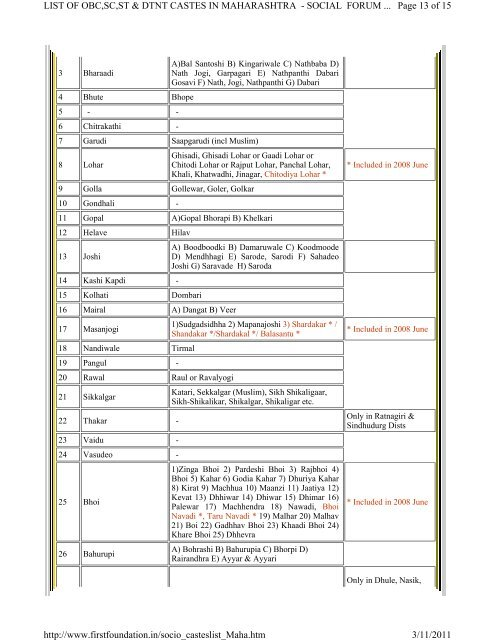 LIST OF OBC,SC,ST & DTNT