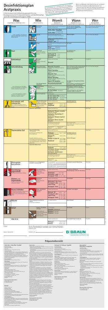 Desinfektionsplan Arztpraxis - Noweda
