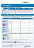 Hautschutzplan Desinfektionsplan Arztpraxis - Noweda - Seite 2