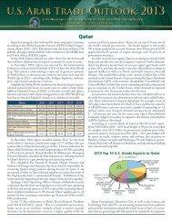 2013 Top 10 U.S. Goods Exports to Qatar - National US-Arab ...