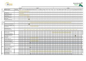 Projektverlauf RESA (126 KB)