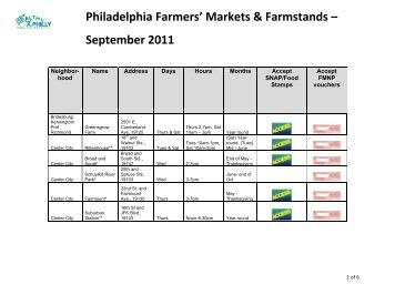 Philadelphia Farmers' Markets & Farmstands ... - Food Fit Philly
