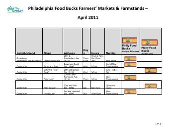 Philadelphia Food Bucks Farmers' Markets ... - Food Fit Philly