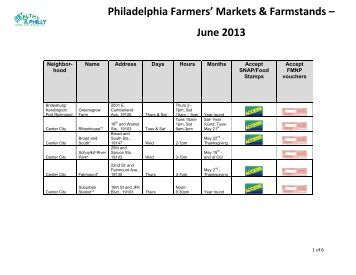Philadelphia Farmers' Markets & Farmstands – June ... - Food Fit Philly