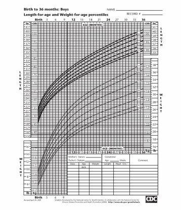 Cdc Bmi Growth Charts