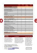 Checkliste : Warnsignale für Stress - Seite 2