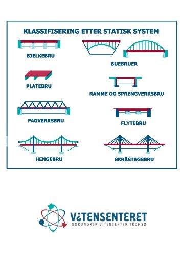 klassifisering etter statisk system - Nordnorsk vitensenter