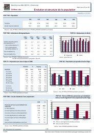 Les chiffres clés de la Commune en 2011-Source INSEE en pdf