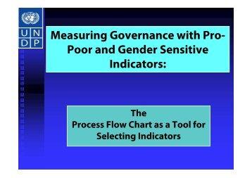 Measuring Governance with Pro- Poor and Gender Sensitive ...