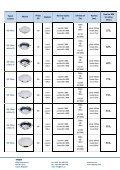 LED downlighty UFO ceník 130222 - Page 2