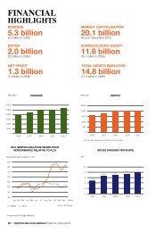 financial highlights - Genting Malaysia Berhad