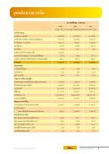 ภาวะอุตสาหกรรมและการแข่งขัน - Thoresen Thai Agencies PCL - Page 5