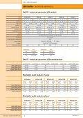 ceník LED systémů pro výrobu světelné reklamy - Prodes - Page 4