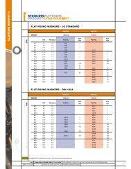 Flat Round, Mudguard, Small OD. - RGA and PSM Fasteners