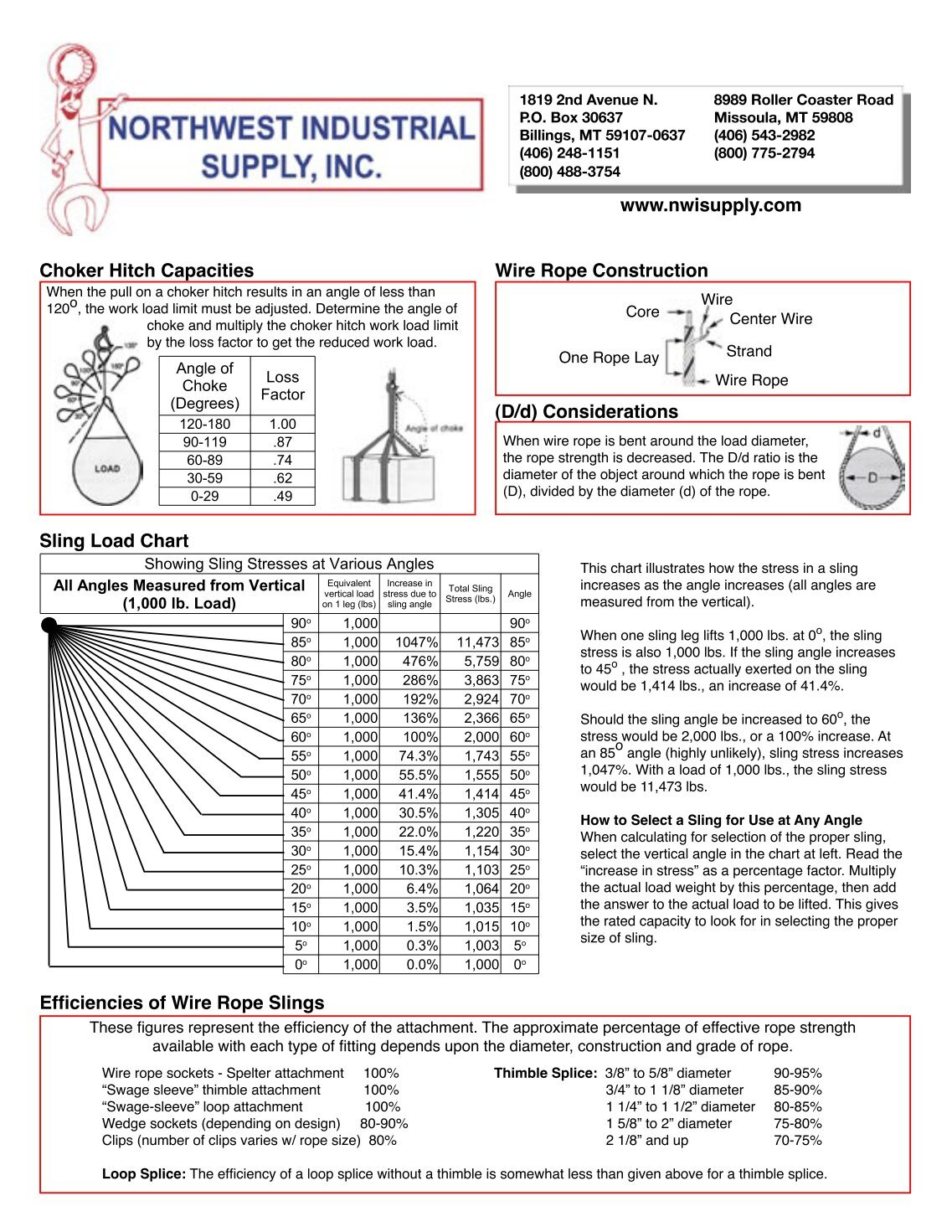 Contemporary Crosby Wire Rope Capacity Charts Inspiration - Simple ...