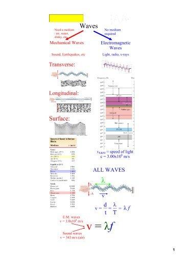 Transverse Longitudinal Electromagnetic And Mechanical Waves